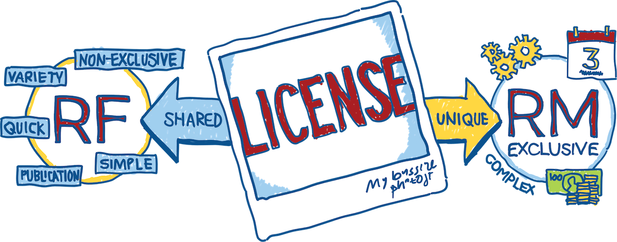 Royalty Free vs. Rights Manages License