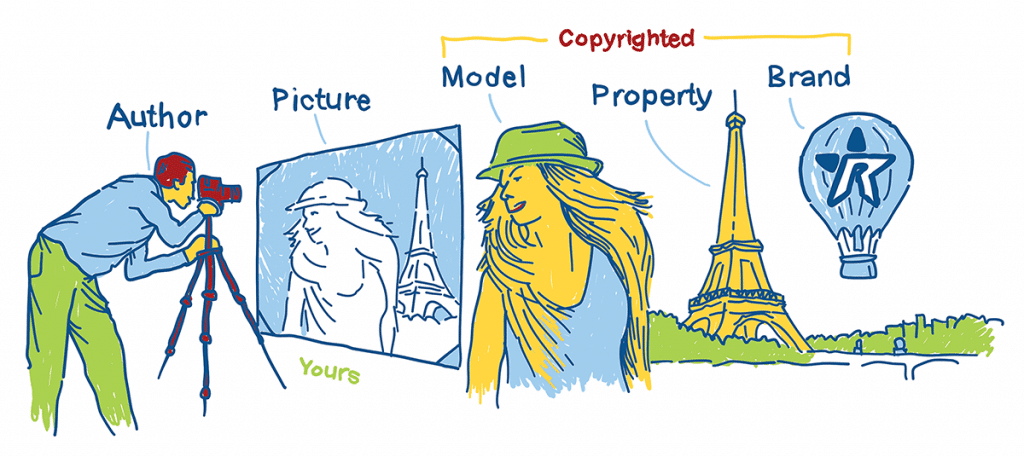 Copyright and photos